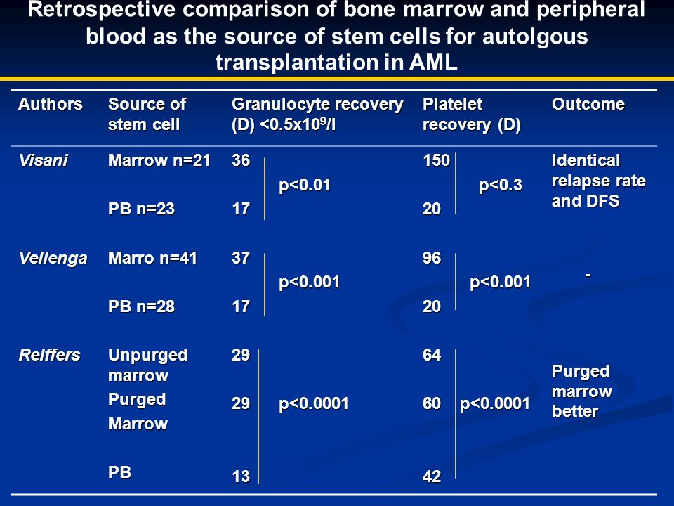 Retrospective comparison of bone marrow and peripheral blood as the source of stem cells for autolgous transplantation in AML Authors Source of stem cell Granulocyte recovery (D) <0.5x10 9 /l Platelet recovery (D) Outcome VisaniVellengaReiffers Marrow n=21 PB n=23 Marro n=41 PB n=28 Unpurged marrow PurgedMarrowPB36 p<0.01 p<0.011737 p<0.001 p<0.0011729 29 p<0.0001 13150 p<0.3 p<0.32096 p<0.001 p<0.0012064 60 p<0.0001 42 Identical relapse rate and DFS - Purged marrow better