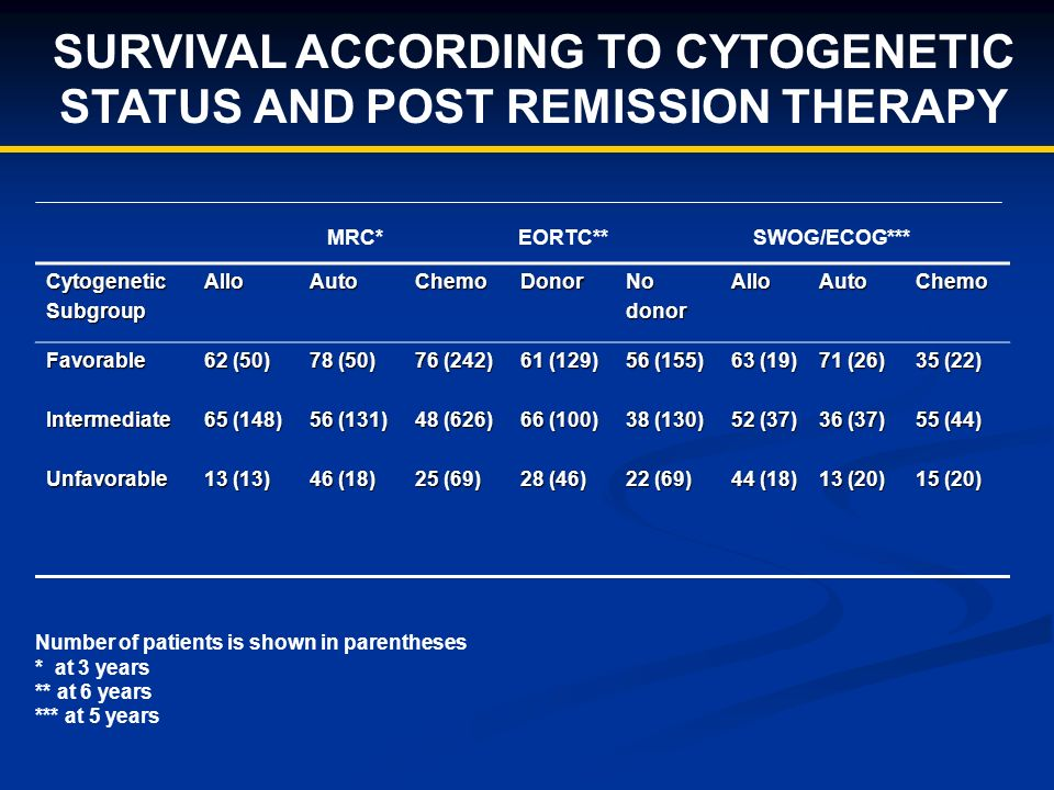 SURVIVAL ACCORDING TO CYTOGENETIC STATUS AND POST REMISSION THERAPY CytogeneticSubgroupAlloAutoChemoDonorNodonorAlloAutoChemo FavorableIntermediateUnfavorable 62 (50) 65 (148) 13 (13) 78 (50) 56 (131) 46 (18) 76 (242) 48 (626) 25 (69) 61 (129) 66 (100) 28 (46) 56 (155) 38 (130) 22 (69) 63 (19) 52 (37) 44 (18) 71 (26) 36 (37) 13 (20) 35 (22) 55 (44) 15 (20) MRC* EORTC** SWOG/ECOG*** Number of patients is shown in parentheses * at 3 years ** at 6 years *** at 5 years