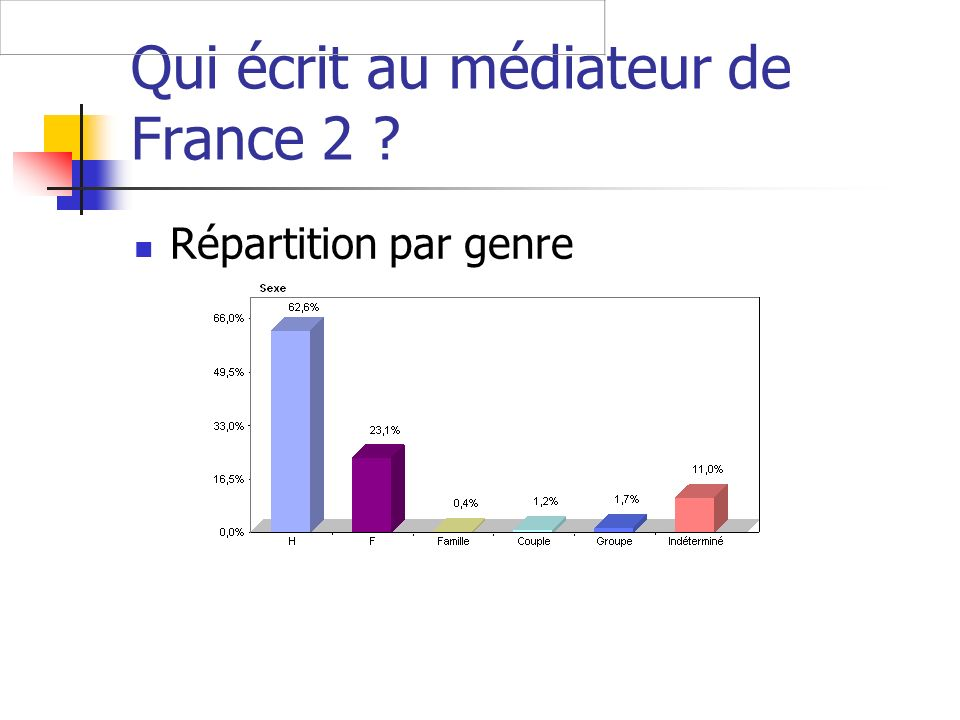Qui écrit au médiateur de France 2 Répartition par genre
