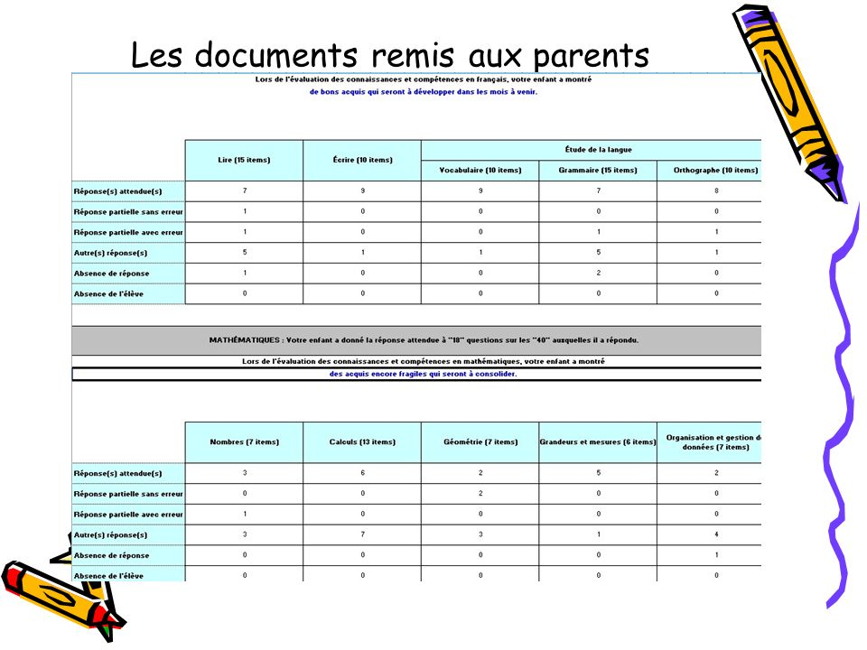 Les documents remis aux parents