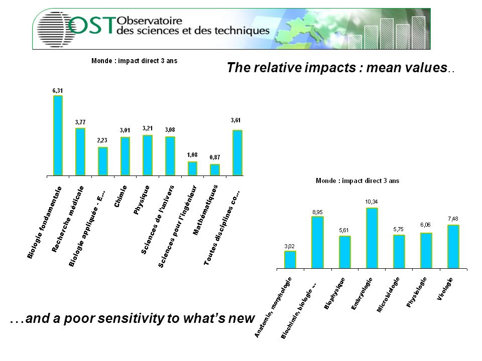 11 The relative impacts : mean values.. … and a poor sensitivity to whats new