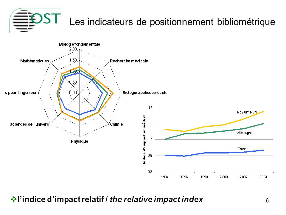 6 lindice dimpact relatif / the relative impact index Les indicateurs de positionnement bibliométrique