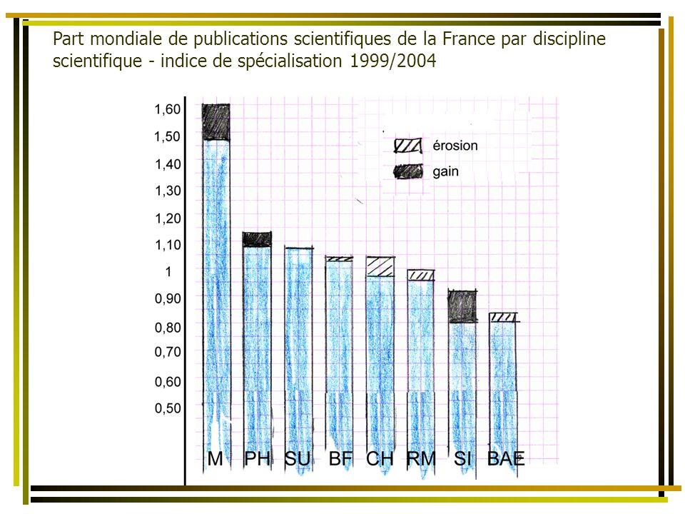 Part mondiale de publications scientifiques de la France par discipline scientifique - indice de spécialisation 1999/2004