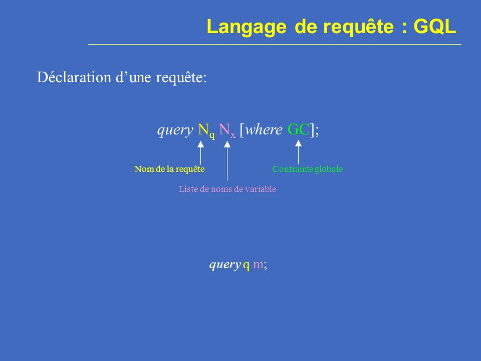 Langage de requête : GQL Déclaration dune requête: query N q N x [where GC]; Nom de la requête Liste de noms de variable Contrainte globale query q m;