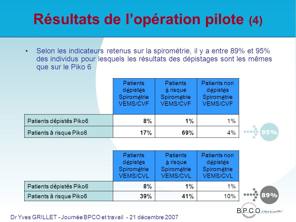Résultats de lopération pilote (4) Selon les indicateurs retenus sur la spirométrie, il y a entre 89% et 95% des individus pour lesquels les résultats des dépistages sont les mêmes que sur le Piko 6 Patients d é pist é s Spirom é trie VEMS/CVF Patients à risque Spirom é trie VEMS/CVF Patients non d é pist é s Spirom é trie VEMS/CVF Patients d é pist é s Piko6 8%1% Patients à risque Piko6 17%69%4% Patients d é pist é s Spirom é trie VEMS/CVL Patients à risque Spirom é trie VEMS/CVL Patients non d é pist é s Spirom é trie VEMS/CVL Patients d é pist é s Piko6 8%1% Patients à risque Piko6 39%41%10% 95% 89% Dr Yves GRILLET - Journée BPCO et travail - 21 décembre 2007