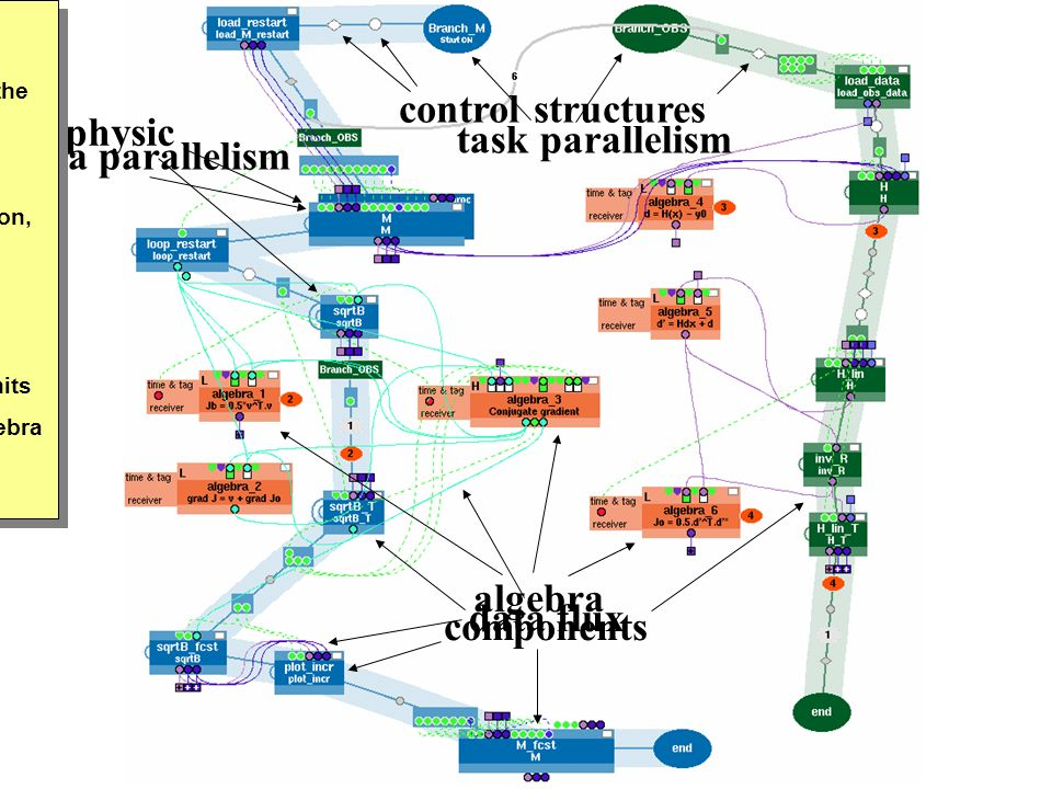 control structures physic algebra task parallelism data parallelism buis: General overview of the application Algorithm : components decomposition, control structure, Data flux Parallelism : branches, units Physics, algebra Mettre des fleches .