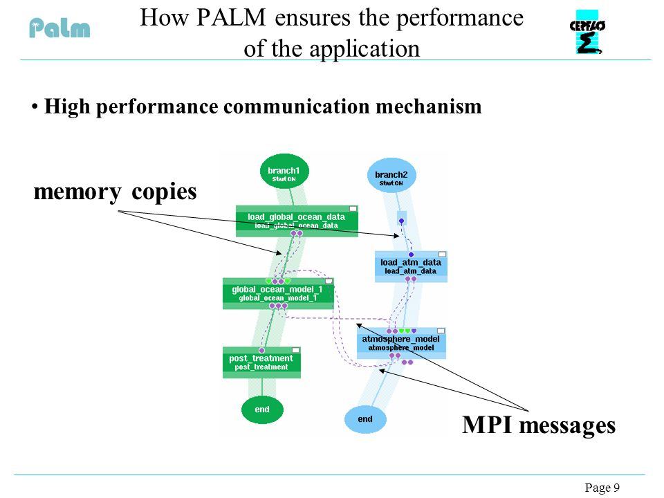 Page 9 How PALM ensures the performance of the application High performance communication mechanism memory copies MPI messages