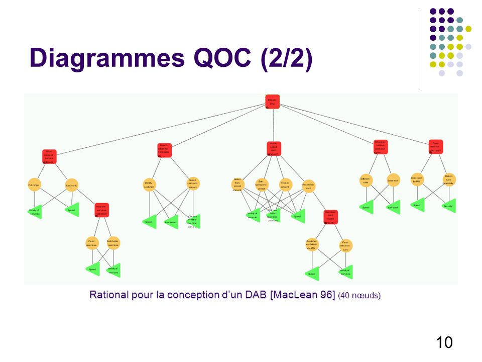 10 Diagrammes QOC (2/2) Rational pour la conception dun DAB [MacLean 96] (40 nœuds)