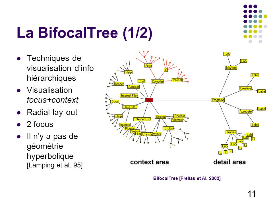 11 La BifocalTree (1/2) Techniques de visualisation dinfo hiérarchiques Visualisation focus+context Radial lay-out 2 focus Il ny a pas de géométrie hyperbolique [Lamping et al.