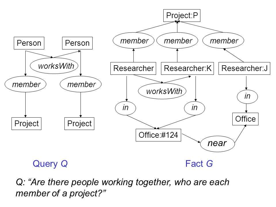 Project:P ResearcherResearcher:KResearcher:J Office:#124 Office member in near Query QFact G member Person member Project Q: Are there people working together, who are each member of a project.