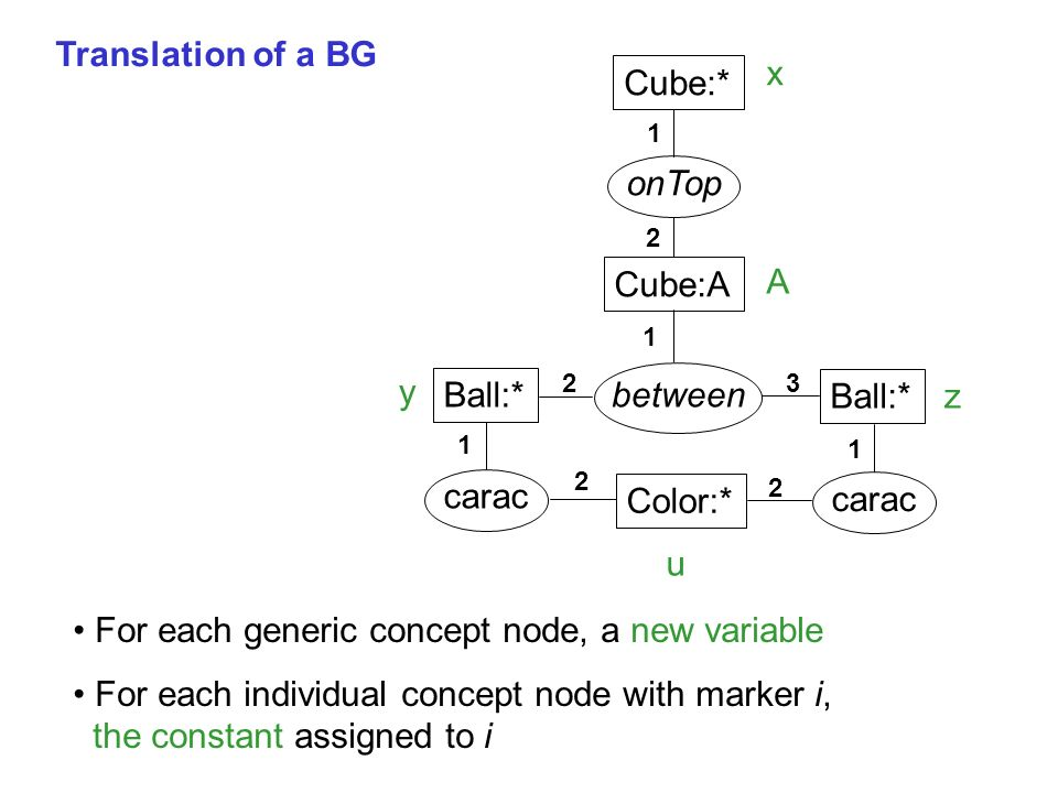 Translation of a BG Ball:* Cube:* Ball:* Color:* Cube:A between carac onTop x A y z u 1 1 1 1 2 2 2 2 3 For each generic concept node, a new variable For each individual concept node with marker i, the constant assigned to i