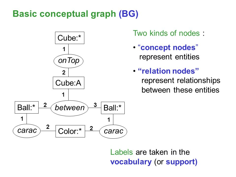 Ball:* Cube:* Ball:* Color:* Cube:A between carac onTop Labels are taken in the vocabulary (or support) 1 1 1 1 2 2 2 2 3 Basic conceptual graph (BG) Two kinds of nodes : concept nodes represent entities relation nodes represent relationships between these entities