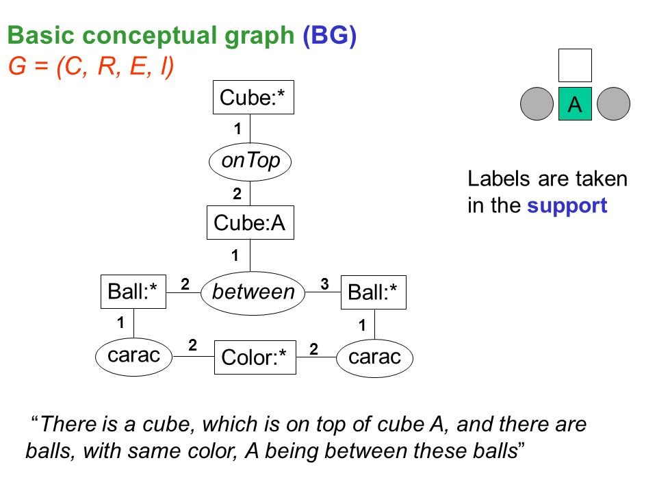 Ball:* Cube:* Ball:* Color:* Cube:A between carac onTop A Labels are taken in the support 1 1 1 1 2 2 2 2 3 There is a cube, which is on top of cube A, and there are balls, with same color, A being between these balls Basic conceptual graph (BG) G = (C, R, E, l)