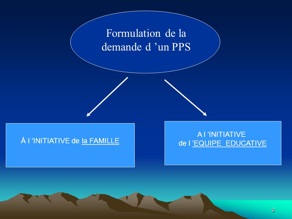 2 Formulation de la demande d un PPS À l INITIATIVE de la FAMILLE A l INITIATIVE de l EQUIPE EDUCATIVE