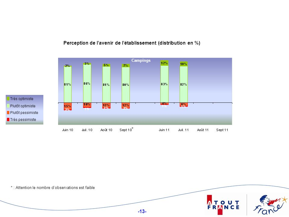 -13- Perception de lavenir de létablissement (distribution en %) Campings Plutôt optimiste Très optimiste Plutôt pessimiste Très pessimiste * * : Attention le nombre dobservations est faible