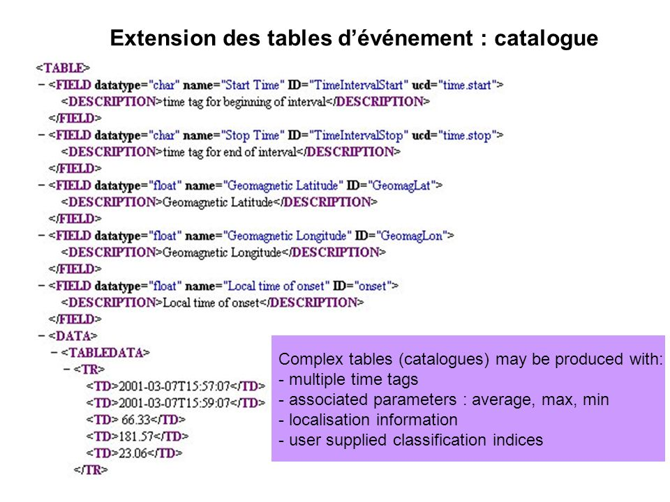 Complex tables (catalogues) may be produced with: - multiple time tags - associated parameters : average, max, min - localisation information - user supplied classification indices Extension des tables dévénement : catalogue