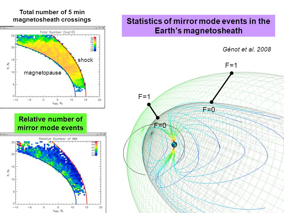 Statistics of mirror mode events in the Earths magnetosheath F=1 F=0 F=1 Relative number of mirror mode events Total number of 5 min magnetosheath crossings magnetopause shock Génot et al.