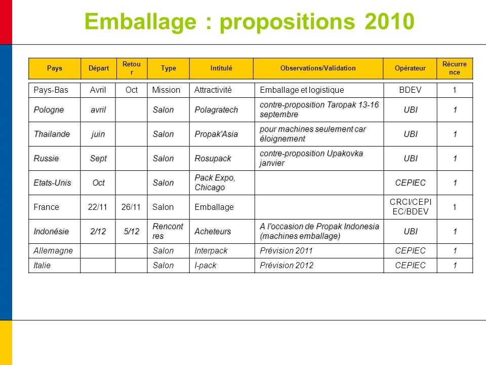 Emballage : propositions 2010 PaysDépart Retou r TypeIntituléObservations/ValidationOpérateur Récurre nce Pays-BasAvrilOctMissionAttractivitéEmballage et logistiqueBDEV1Pologneavril SalonPolagratech contre-proposition Taropak 13-16 septembre UBI1 Thailandejuin SalonPropak Asia pour machines seulement car éloignement UBI1 RussieSept SalonRosupack contre-proposition Upakovka janvier UBI1 Etats-UnisOct Salon Pack Expo, Chicago CEPIEC1 France22/1126/11SalonEmballage CRCI/CEPI EC/BDEV 1 Indonésie2/125/12 Rencont res Acheteurs A l occasion de Propak Indonesia (machines emballage) UBI1 Allemagne SalonInterpackPrévision 2011CEPIEC1 Italie SalonI-packPrévision 2012CEPIEC1
