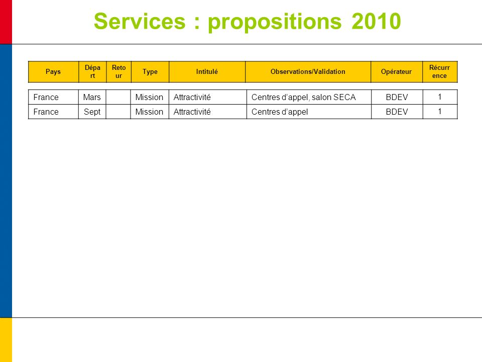 Services : propositions 2010 Pays Dépa rt Reto ur TypeIntituléObservations/ValidationOpérateur Récurr ence FranceMarsMissionAttractivitéCentres dappel, salon SECABDEV1 FranceSeptMissionAttractivitéCentres dappelBDEV1
