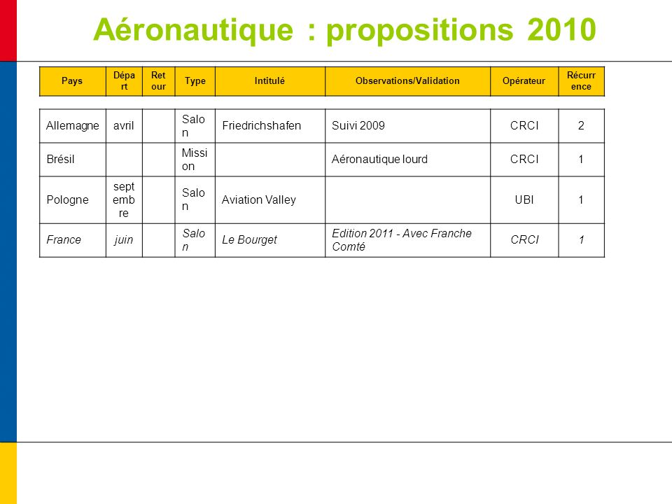 Aéronautique : propositions 2010 Pays Dépa rt Ret our TypeIntituléObservations/ValidationOpérateur Récurr ence Allemagneavril Salo n FriedrichshafenSuivi 2009CRCI2 Brésil Missi on Aéronautique lourdCRCI1 Pologne sept emb re Salo n Aviation Valley UBI1 Francejuin Salo n Le Bourget Edition 2011 - Avec Franche Comté CRCI1