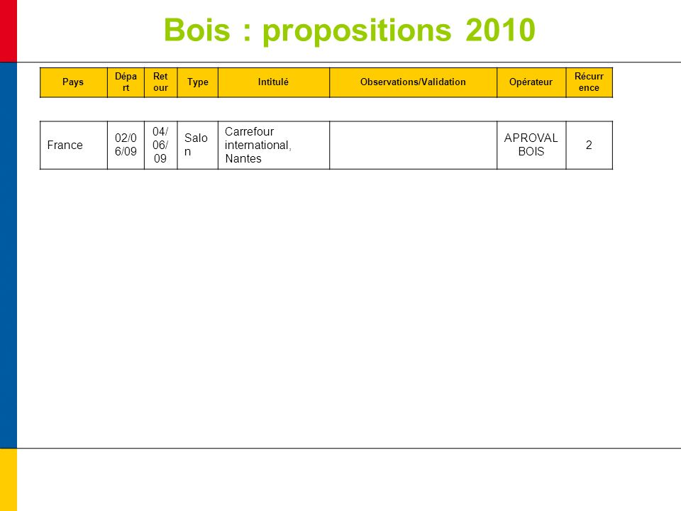 Bois : propositions 2010 Pays Dépa rt Ret our TypeIntituléObservations/ValidationOpérateur Récurr ence France 02/0 6/09 04/ 06/ 09 Salo n Carrefour international, Nantes APROVAL BOIS 2