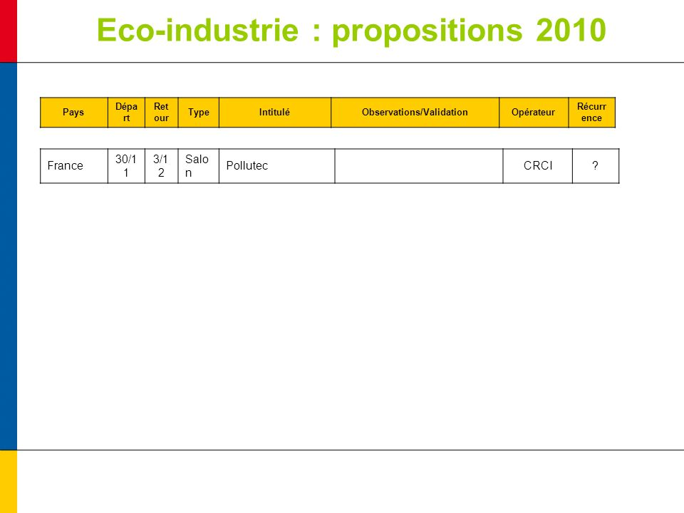 Eco-industrie : propositions 2010 Pays Dépa rt Ret our TypeIntituléObservations/ValidationOpérateur Récurr ence France 30/1 1 3/1 2 Salo n Pollutec CRCI
