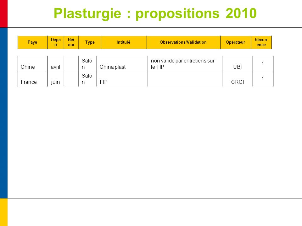 Plasturgie : propositions 2010 Pays Dépa rt Ret our TypeIntituléObservations/ValidationOpérateur Récurr ence Chineavril Salo nChina plast non validé par entretiens sur le FIPUBI 1 Francejuin Salo nFIP CRCI 1