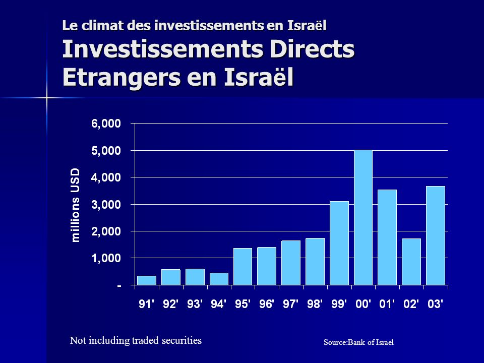 Le climat des investissements en Isra ë l Investissements Directs Etrangers en Isra ë l Source:Bank of Israel Not including traded securities