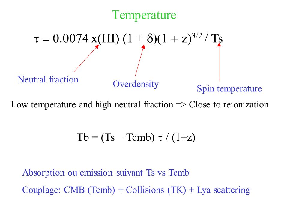 Temperature x(HI) (1 + z) 3/2 / Ts Neutral fraction Overdensity Spin temperature Low temperature and high neutral fraction => Close to reionization Tb = (Ts – Tcmb) z) Absorption ou emission suivant Ts vs Tcmb Couplage: CMB (Tcmb) + Collisions (TK) + Lya scattering