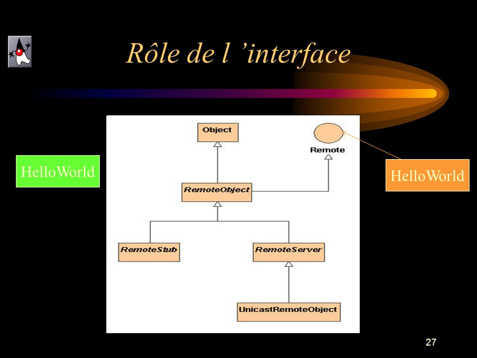 27 Rôle de l interface HelloWorld
