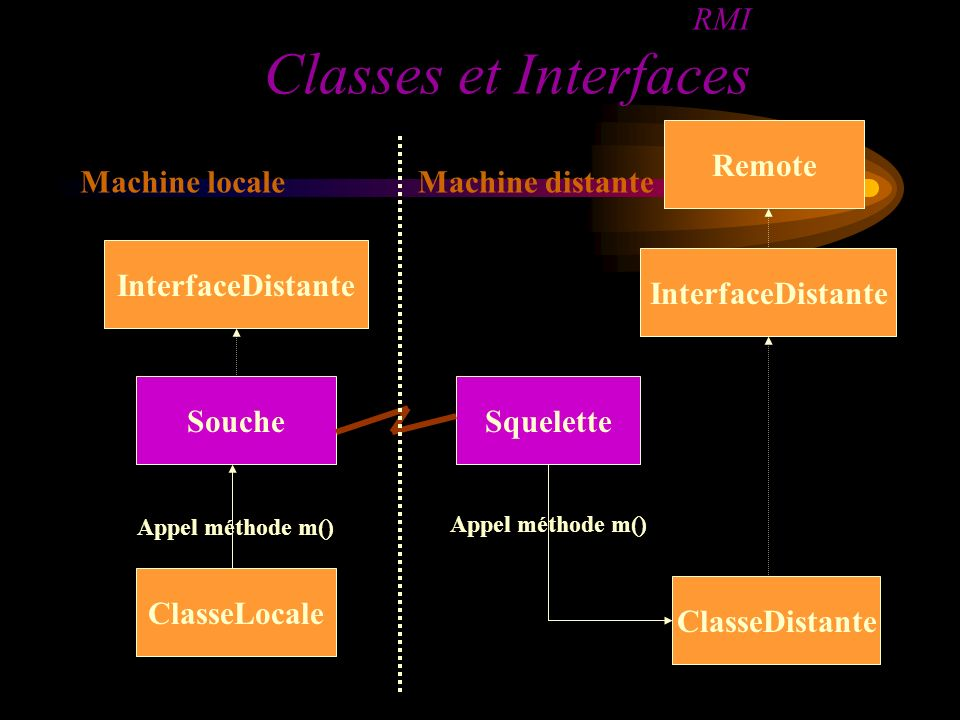 RMI Classes et Interfaces ClasseLocale SoucheSquelette ClasseDistante InterfaceDistante Remote Appel méthode m() Machine localeMachine distante InterfaceDistante