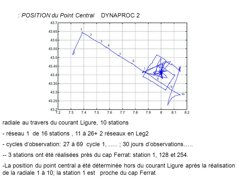 : POSITION du Point Central DYNAPROC 2 radiale au travers du courant Ligure, 10 stations - réseau 1 de 16 stations, 11 à réseaux en Leg2 - cycles dobservation: 27 à 69 cycle 1, …..
