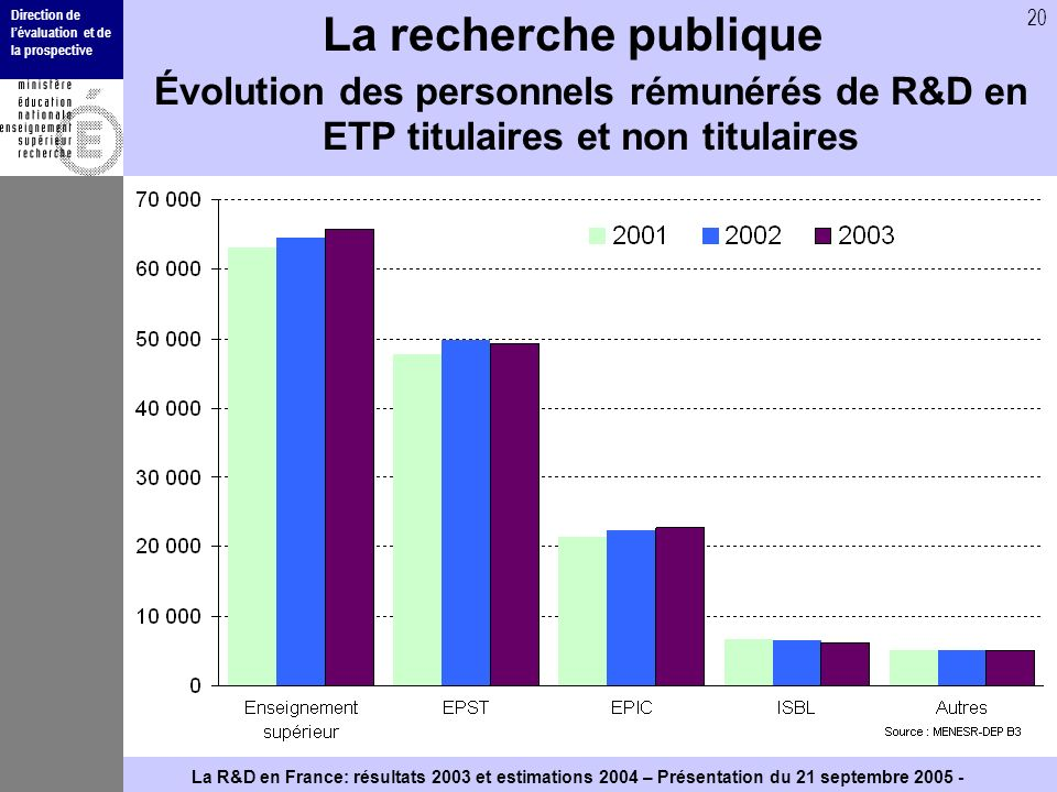 Direction de lévaluation et de la prospective 20 La R&D en France: résultats 2003 et estimations 2004 – Présentation du 21 septembre La recherche publique Évolution des personnels rémunérés de R&D en ETP titulaires et non titulaires
