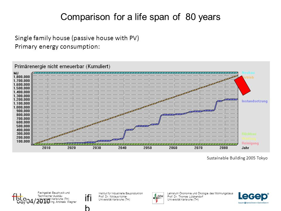 08/04/2010 Single family house (passive house with PV) Primary energy consumption: Comparison for a life span of 80 years ifi b Institut für Industrielle Bauproduktion Prof.