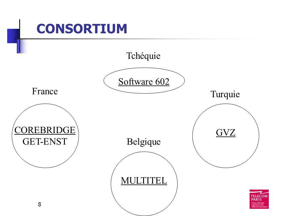 8 France Tchéquie Turquie Belgique COREBRIDGE GET-ENST GVZ Software 602 MULTITEL CONSORTIUM