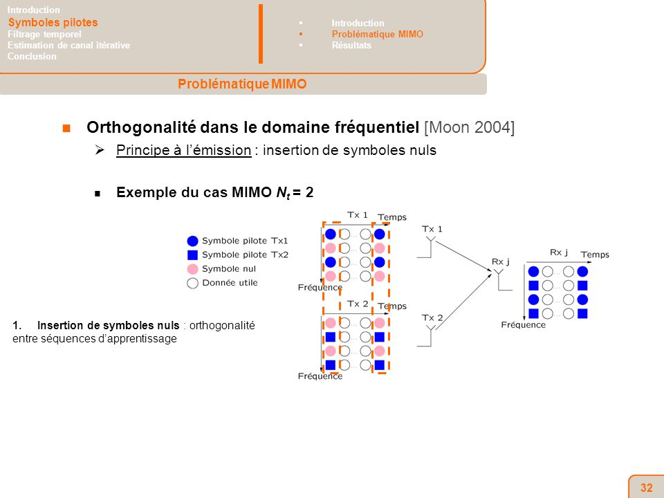 32 Orthogonalité dans le domaine fréquentiel [Moon 2004] Principe à lémission : insertion de symboles nuls Exemple du cas MIMO N t = 2 1.Insertion de symboles nuls : orthogonalité entre séquences dapprentissage Problématique MIMO Introduction Symboles pilotes Filtrage temporel Estimation de canal itérative Conclusion Introduction Problématique MIMO Résultats