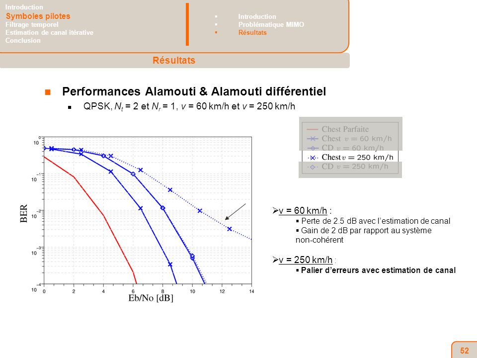 52 Performances Alamouti & Alamouti différentiel QPSK, N t = 2 et N r = 1, v = 60 km/h et v = 250 km/h v = 60 km/h : Perte de 2.5 dB avec lestimation de canal Gain de 2 dB par rapport au système non-cohérent v = 250 km/h : Palier derreurs avec estimation de canal Résultats Introduction Symboles pilotes Filtrage temporel Estimation de canal itérative Conclusion Introduction Problématique MIMO Résultats