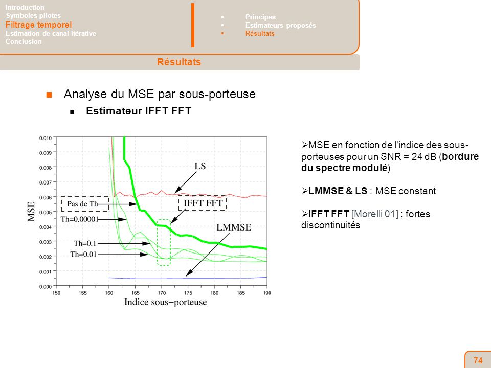 74 Analyse du MSE par sous-porteuse Estimateur IFFT FFT MSE en fonction de lindice des sous- porteuses pour un SNR = 24 dB (bordure du spectre modulé) LMMSE & LS : MSE constant IFFT FFT [Morelli 01] : fortes discontinuités Résultats Introduction Symboles pilotes Filtrage temporel Estimation de canal itérative Conclusion Principes Estimateurs proposés Résultats
