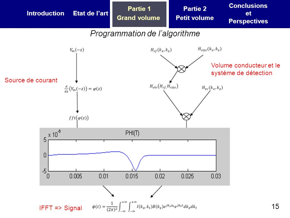 15 IntroductionEtat de lart Partie 1 Grand volume Partie 2 Petit volume Conclusions et Perspectives Programmation de lalgorithme Source de courant Volume conducteur et le système de détection IFFT => Signal