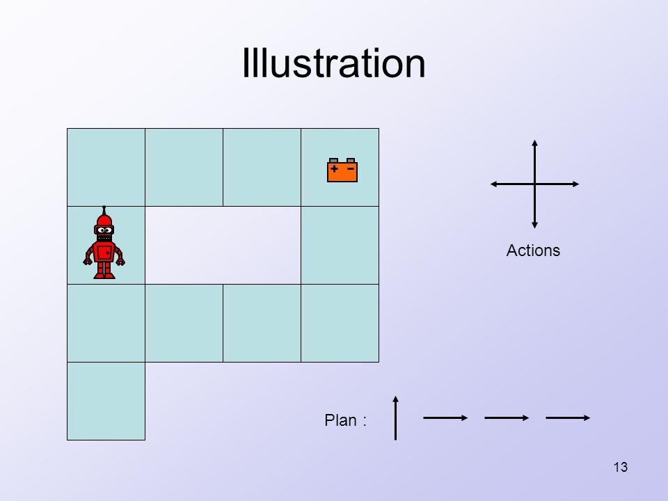 13 Illustration Actions Plan :