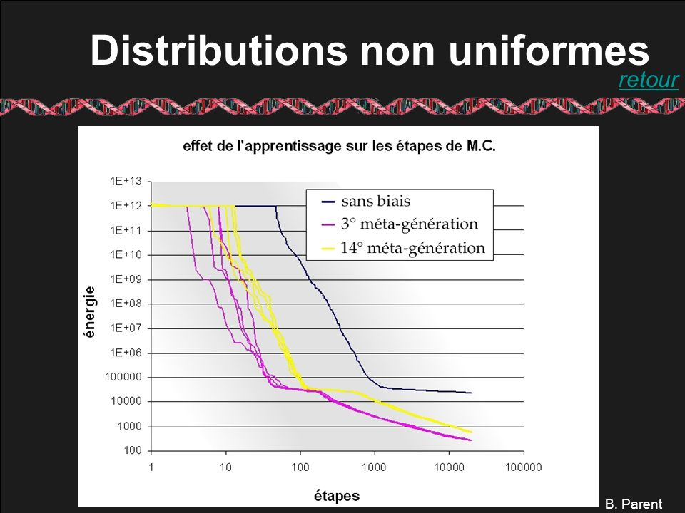 B. Parent Distributions non uniformes retour