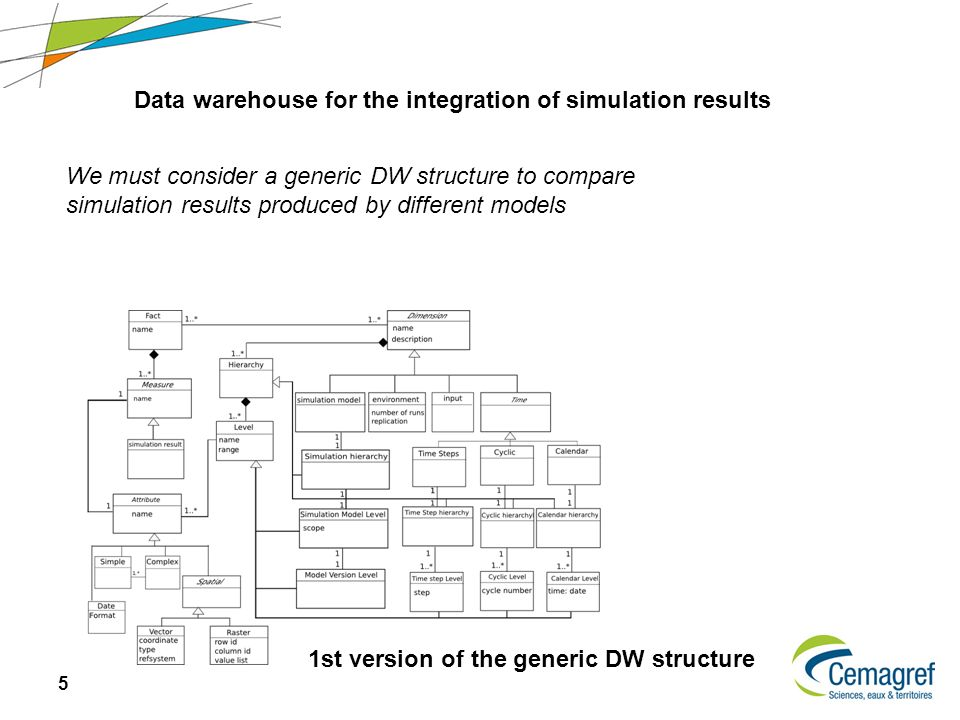 5 We must consider a generic DW structure to compare simulation results produced by different models Data warehouse for the integration of simulation results 1st version of the generic DW structure