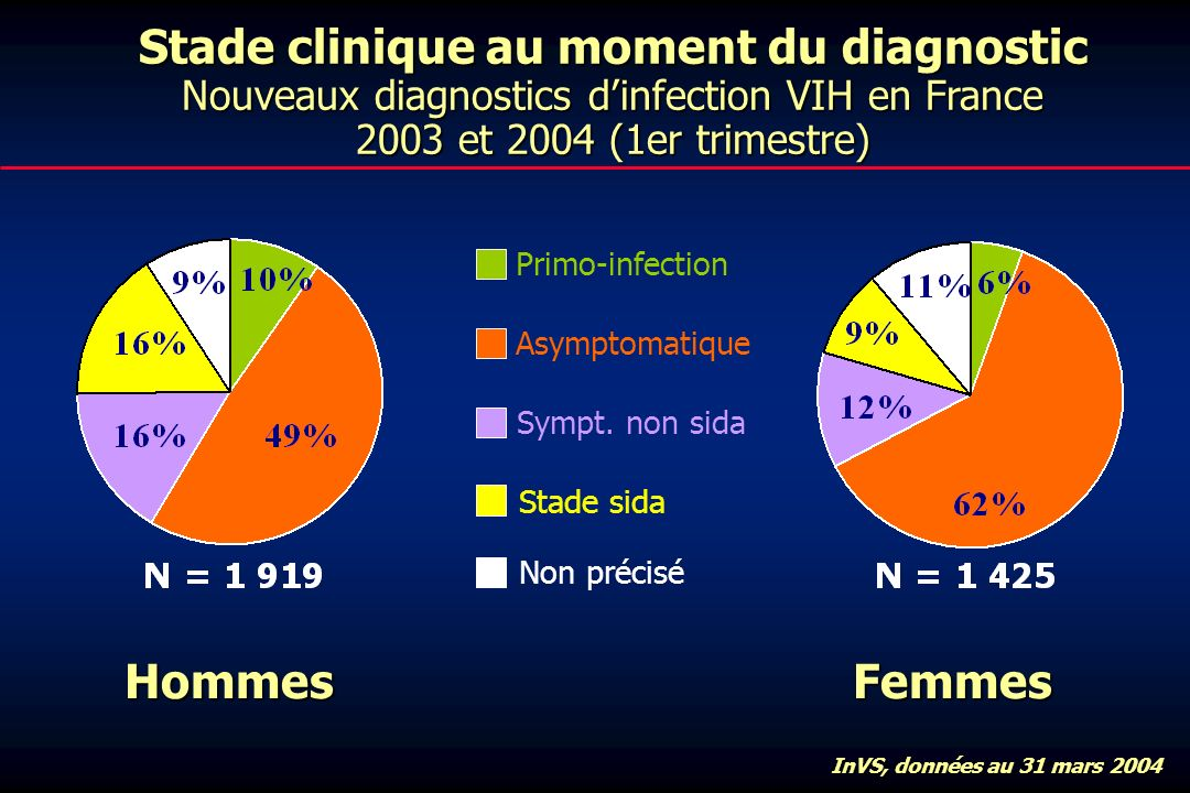 Stade clinique au moment du diagnostic Nouveaux diagnostics dinfection VIH en France 2003 et 2004 (1er trimestre) HommesFemmes InVS, données au 31 mars 2004 Primo-infection Asymptomatique Sympt.