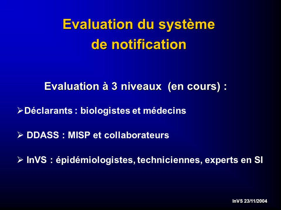 InVS 23/11/2004 Evaluation du système de notification Evaluation à 3 niveaux (en cours) : Déclarants : biologistes et médecins DDASS : MISP et collaborateurs InVS : épidémiologistes, techniciennes, experts en SI