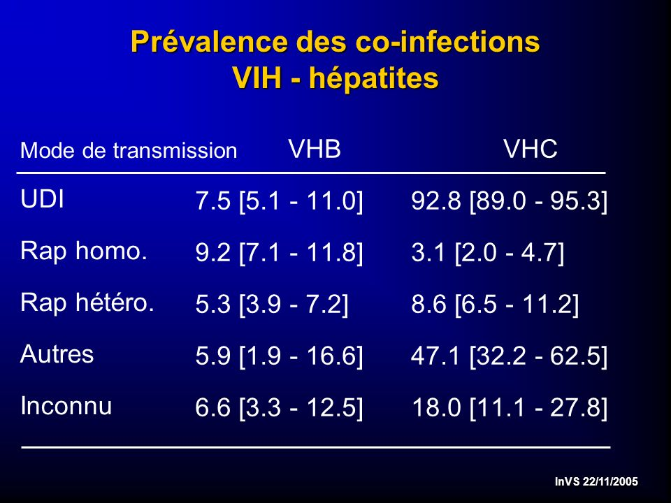 InVS 22/11/2005 Prévalence des co-infections VIH - hépatites VHB 7.5 [ ] 9.2 [ ] 5.3 [ ] 5.9 [ ] 6.6 [ ] VHC 92.8 [ ] 3.1 [ ] 8.6 [ ] 47.1 [ ] 18.0 [ ] Mode de transmission UDI Rap homo.
