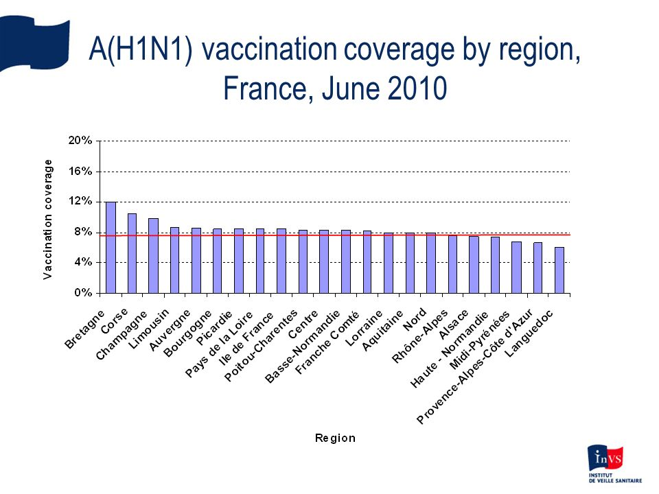 A(H1N1) vaccination coverage by region, France, June 2010
