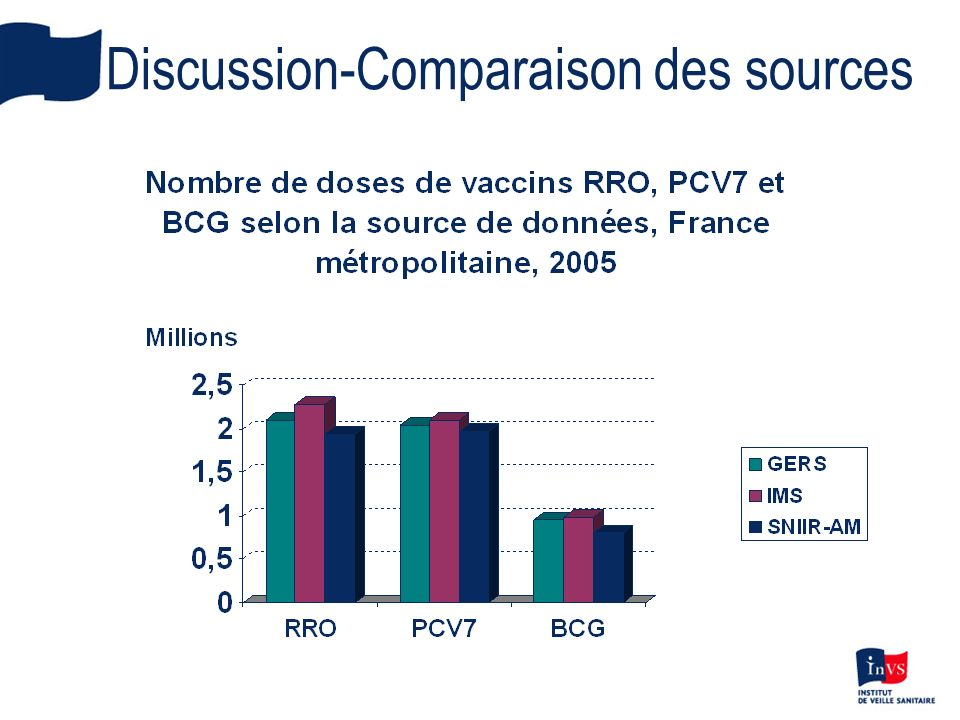 Discussion-Comparaison des sources