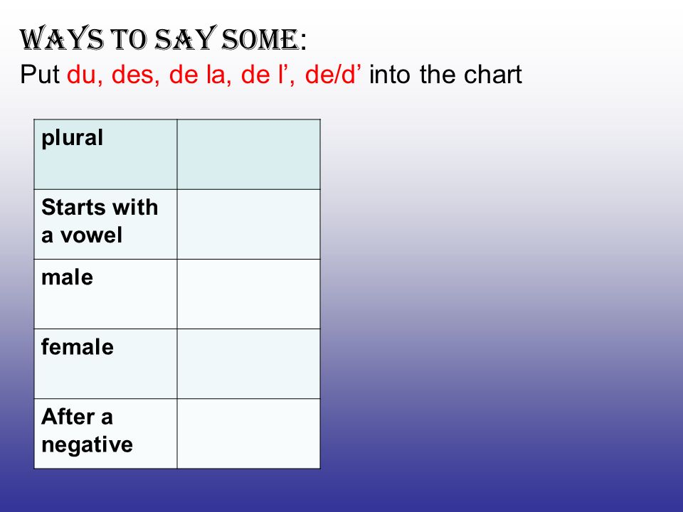 plural Starts with a vowel male female After a negative Ways to say some : Put du, des, de la, de l, de/d into the chart