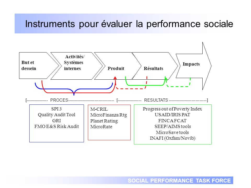 SOCIAL PERFORMANCE TASK FORCE Instruments pour évaluer la performance sociale But et dessein Activités/ Systèmes internes Produit Résultats Impacts SPI 3 Quality Audit Tool GRI FMO E&S Risk Audit M-CRIL MicroFinanza Rtg Planet Rating MicroRate Progress out of Poverty Index USAID/IRIS PAT FINCA FCAT SEEP/AIMS tools MicroSave tools INAFI (Oxfam/Novib) [---------------- PROCES---------------------------------- [------------------ RESULTATS ----------------------------]
