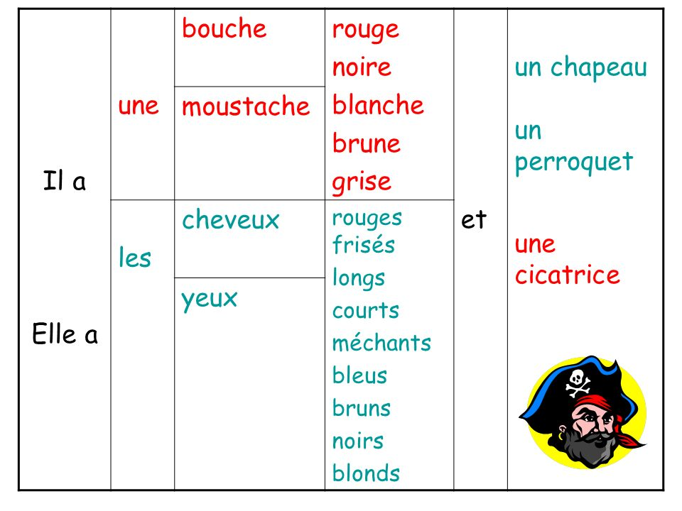 la bouche un œuil Can you label the parts of this portrait loreille